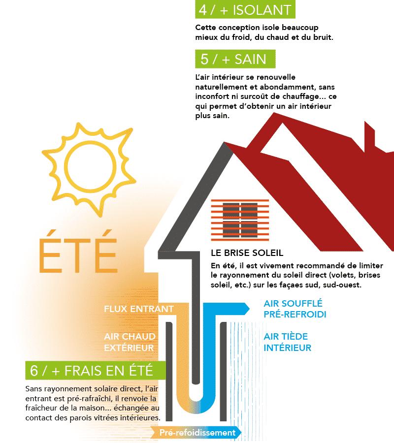 Fenêtre ENR thermique et phonique en été