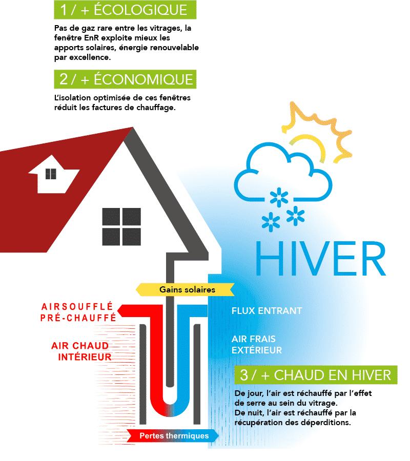 Fenêtre ENR thermique et phonique en Hiver